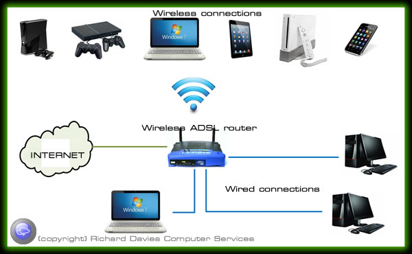 Computer network options  wired and wireless solutions for home and