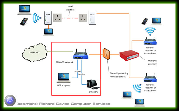 Computer network options - wired and wireless solutions for home and  business  Richard Davies Computer Services