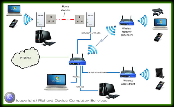 computer network options wired and wireless solutions for home and rh rdcs com Typical Wireless Network Diagram Wireless Local Area Network Diagram