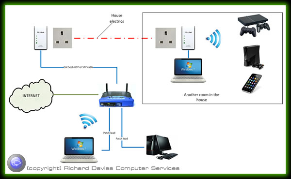 workoptionpoe on powerline adapter diagram