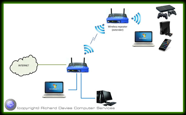 NetworkOptionRangeExtender computer network options wired and wireless solutions for home  at n-0.co