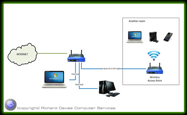 Computer Network Options Wired And Wireless Solutions For Home And Business