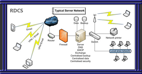 Server network - simplified